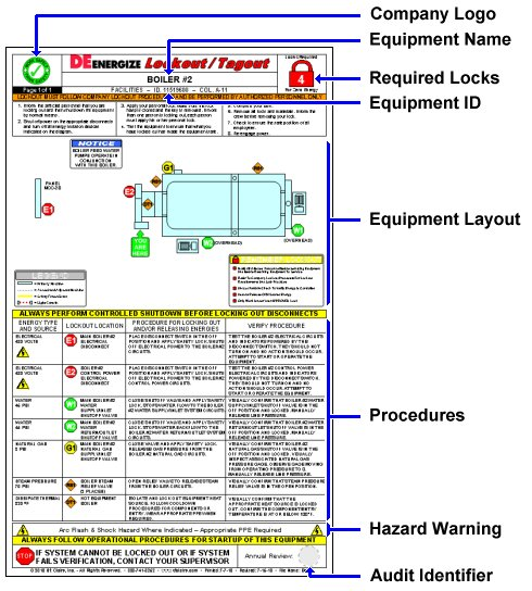 Lockout Procedures - Typical Placard Elements